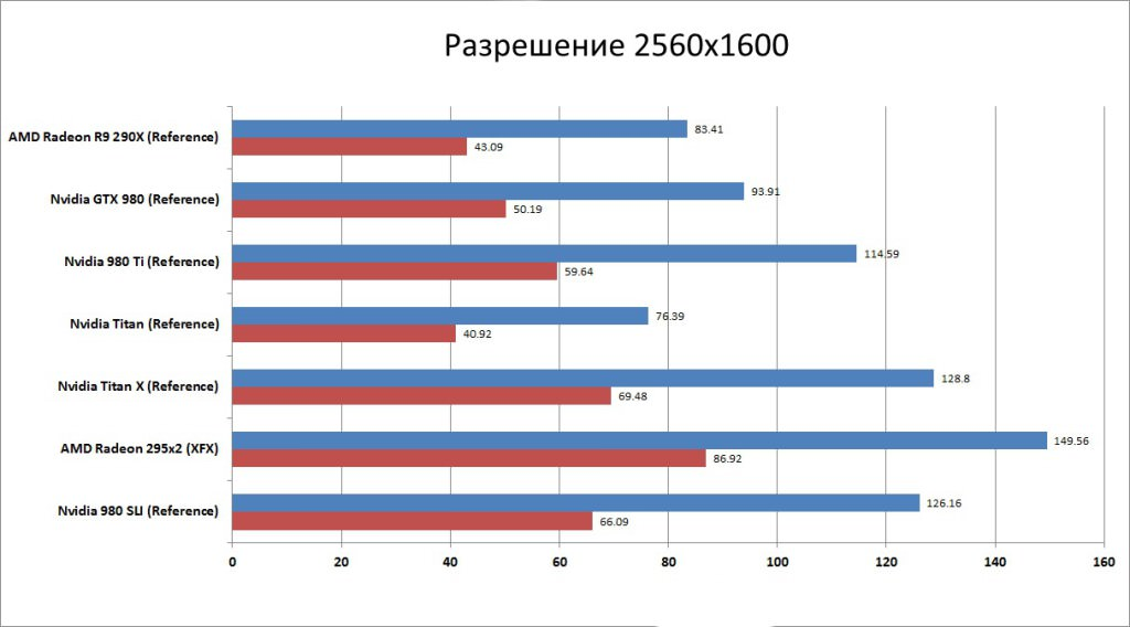 GeForce GTX 980 Ti : результаты тестирования
