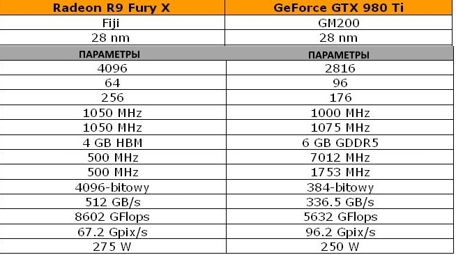 Radeon Fury X vs GeForce GTX 980 Ti