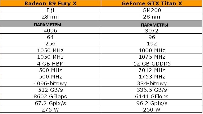 Radeon R9 Fury X vs GeForce GFX Titan X - спецификации