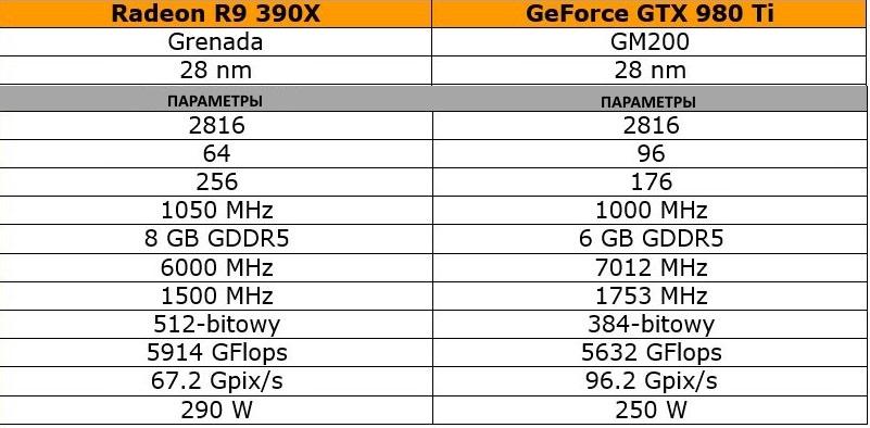 Radeon R9 390X vs GeForce GTX 980 Ti: сравнение параметров